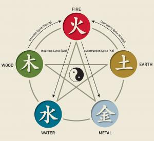Năm yếu tố chu kỳ