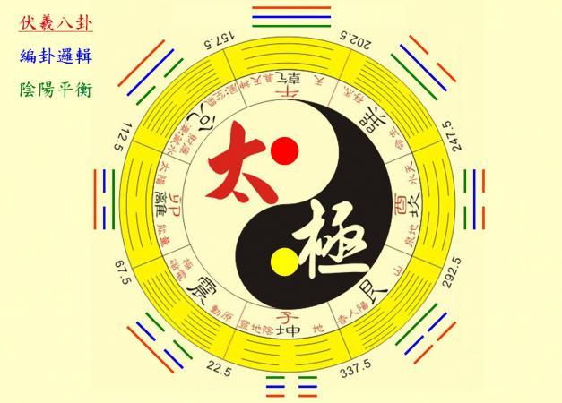 biểu tượng bagua trên nền màu vàng