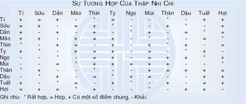 bảng tính thập nhị chi