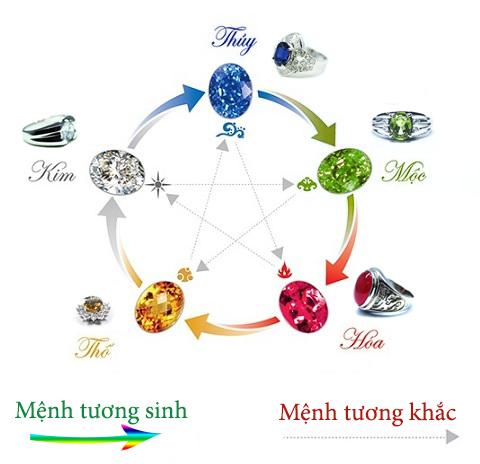 Phong Thuy Theo Menh